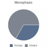 Become Uberman & Sleep like Da Vinci: The Polyphasic Sleep Cheat Sheet